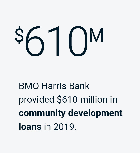BMO Harris Bank provided $610 million in community development loans in 2019.