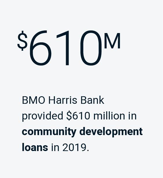 BMO Harris Bank provided $610 million in community development loans in 2019.