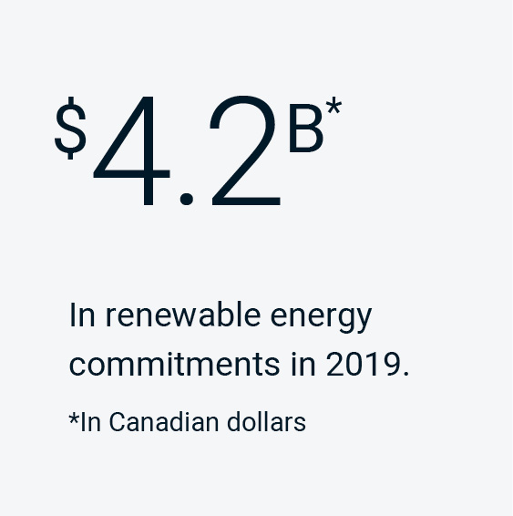 $4.2B (Canadian dollars) in renewable energy commitments in 2019.