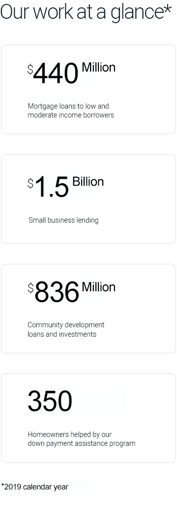 Our work at a glance for 2019 calendar year: $440M for mortgage loans to low and moderate income borrowers; $1.5B in small business lending; $836M for community development loans and investments; 350 homeowners helped by our down payment assistance program