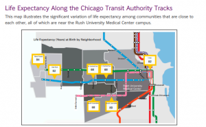 Life Expectancy Along the Chicago Transit Authority tracks