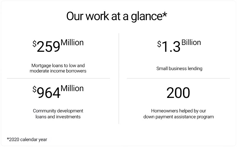Our work at a glance for 2020 calendar year: $259M for mortgage loans to low and moderate income borrowers; $1.3B in small business lending; $964M for community development loans and investments; 200 homeowners helped by our down payment assistance program