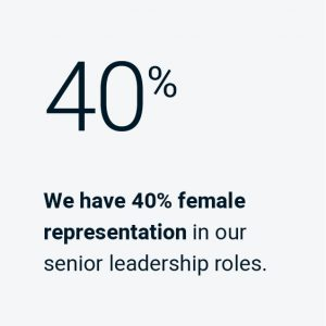 We have 40% female representation in our senior leadership roles.