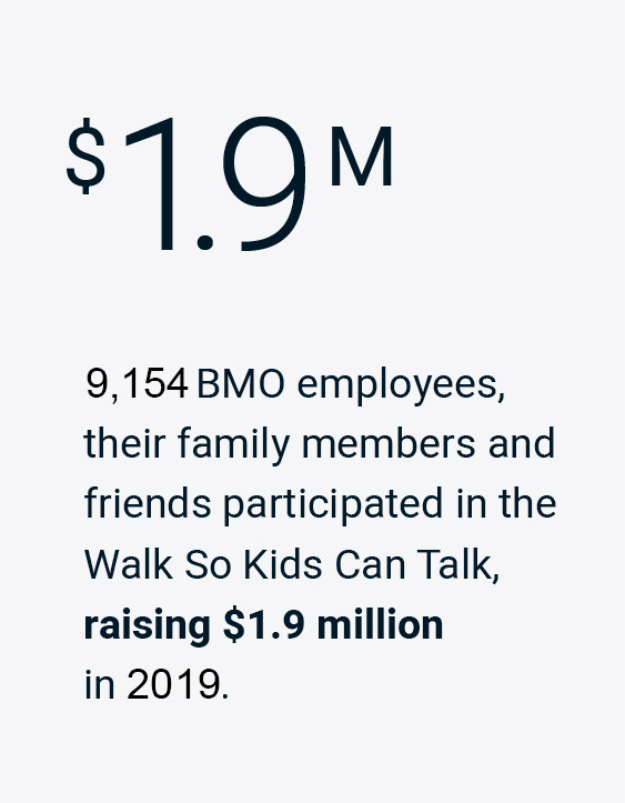 9,154 BMO employees, their family members and friends participated in the Walk So Kids Can Talk, raising $1.9 million in 2019.