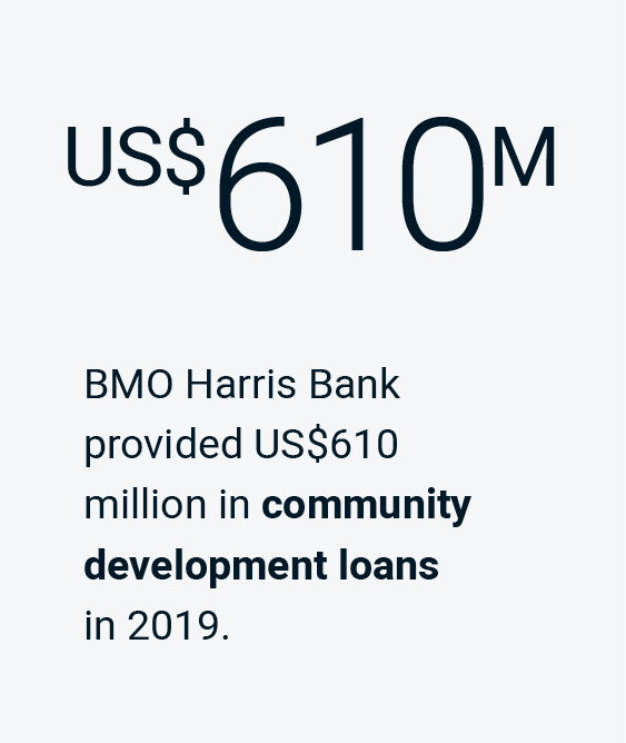 BMO Harris Bank provided US$610 million in community development loans in 2019.