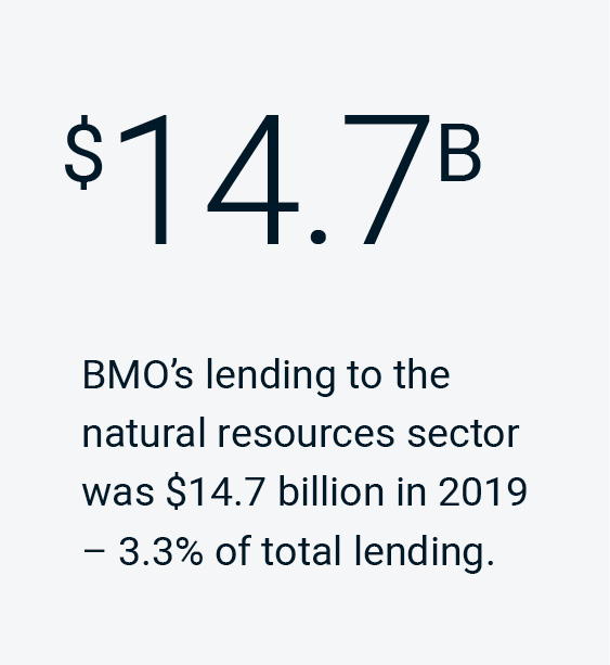 BMO's lending to the natural resources sector was $14.7 billion in 2019 - 3/3% of total lending.