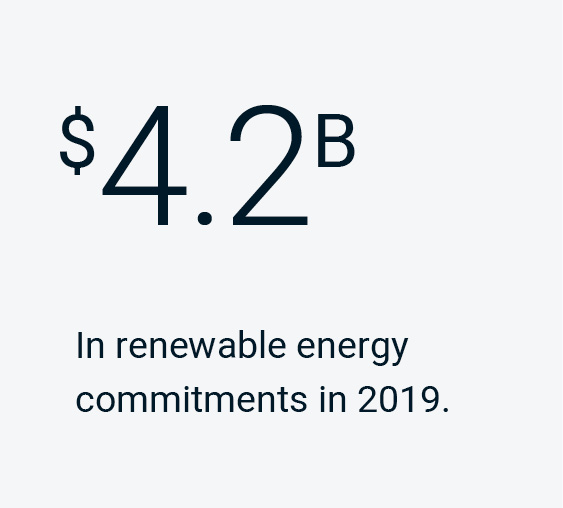 $4.2B in renewable energy commitments in 2019.