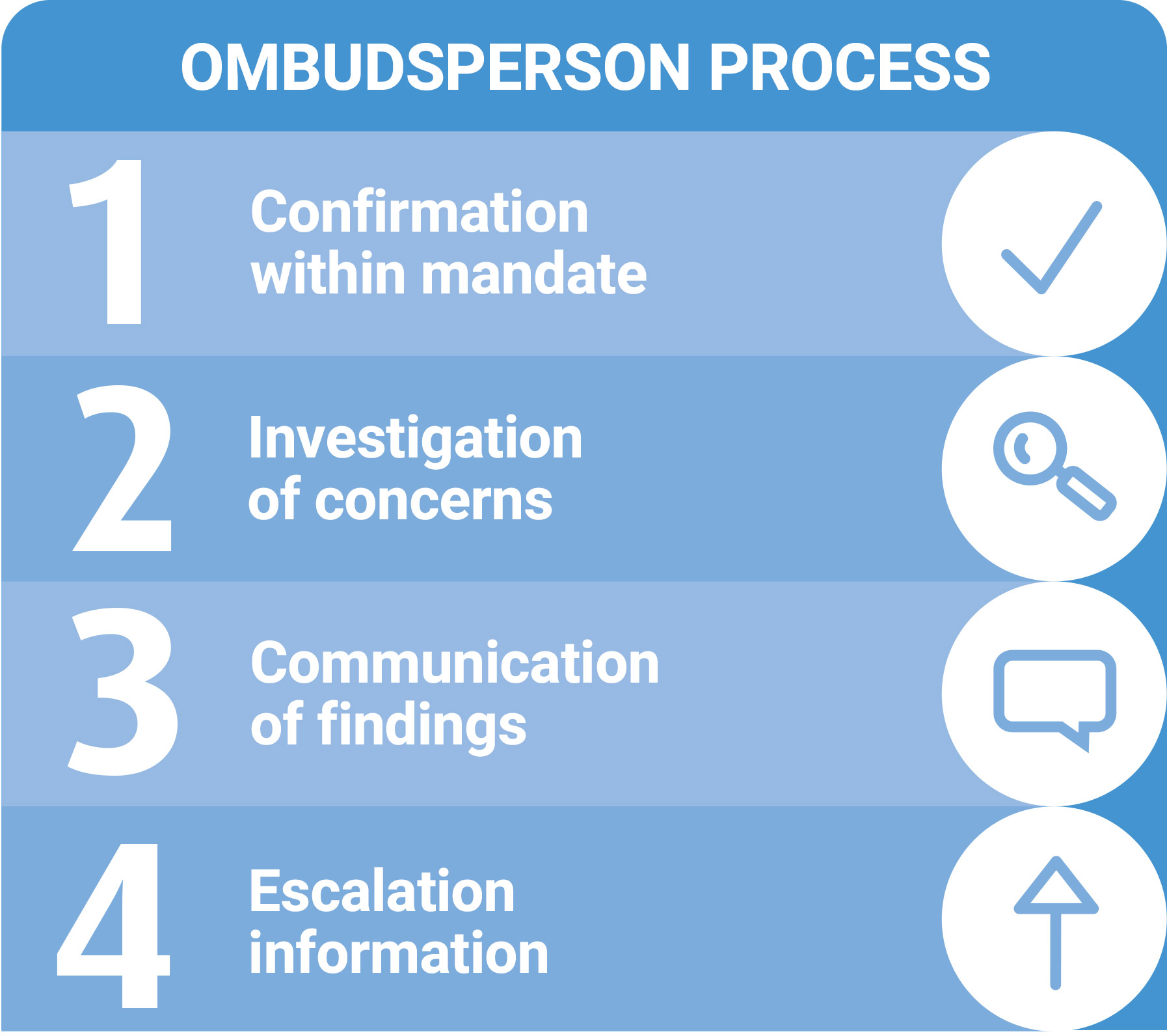 Ombudsperson Process showing 4 steps: 1. Confirmation within mandate 2. Investigation of concerns 3. Communication of findings 4. Escalation information
